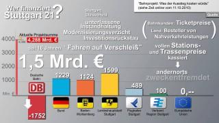 Wer zahlt eigentlich für Stuttgart 21? Oder: Wie die Stadt Stuttgart (freiwillig) ihre Zukunft aufs Spiel setzt